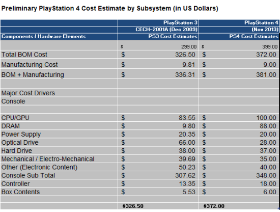 IHS PS3 versus PS4 parts cost teardown image